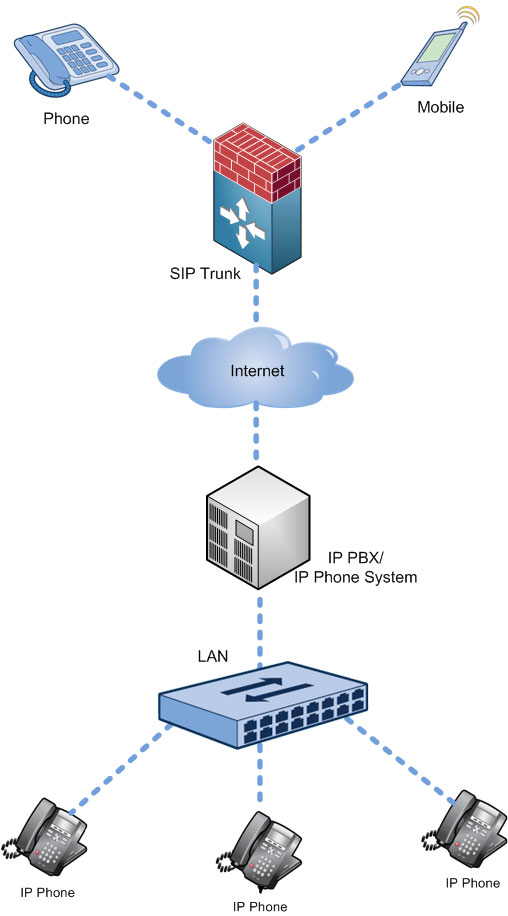 fig: hosted pbx